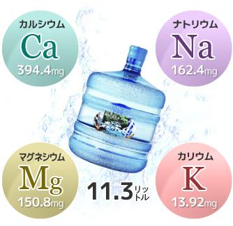 森の天水11.3リットル/カルシウム394.4mg/マグネシウム150.8mg/ナトリウム162.4mg/カリウム13.92mg